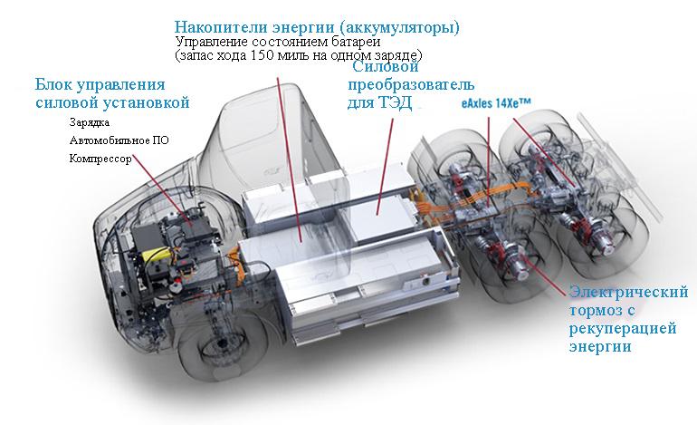 Peterbilt Model 579EV доступен в конфигурации с тандемным приводом, с двигателями Meritor 14Xe, обеспечивающими питание через инверторы тяговых электроприводов. Рекуперативное торможение преобраует энергию торможения грузовика в электрическую, чтобы зарядить батареи и увеличить запас хода электрического тягача с полуприцепом.