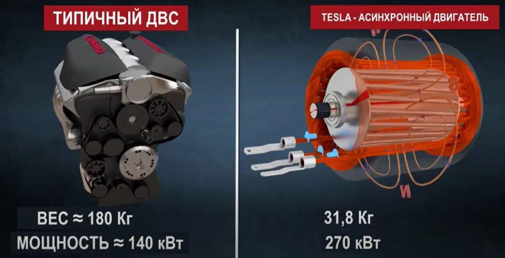 Электромобиль или двигатель внутреннего сгорания. Кто победит?