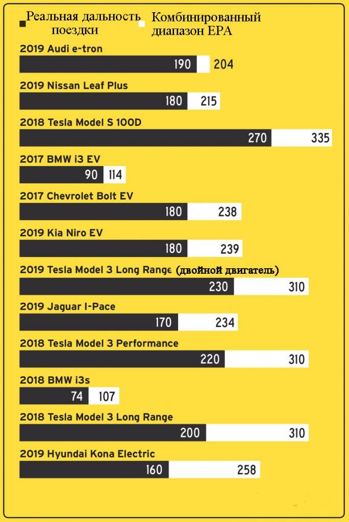 Сравнение запаса хода электромобиля согласно циклу EPA и испытаниями в реальном мире