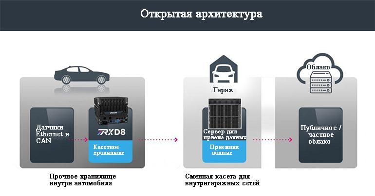 TRX D8 представляет собой платформу с открытой архитектурой