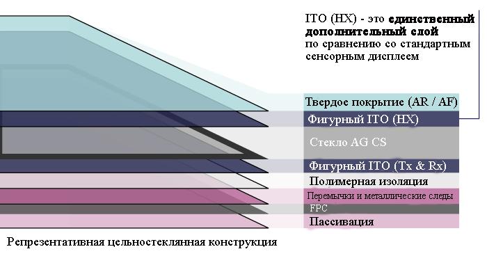 Поверхностные тактильные ощущения, основанные на электрогезии, реализованы в стандартной сборке дисплея только с добавлением узорчатого слоя ITO на верхнем стекле