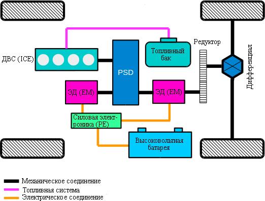 Гибридная трансмиссия с разделением мощности