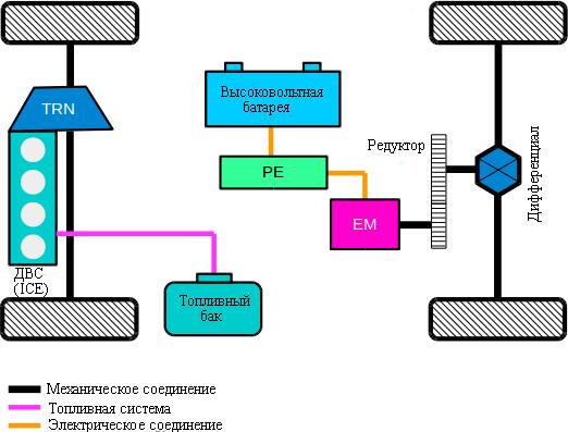 Параллельная гибридная трансмиссия с разделенным мостом (дифференциалом)