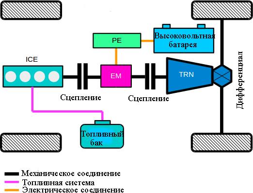 Параллельный гибридный силовой агрегат с двумя сцеплениями