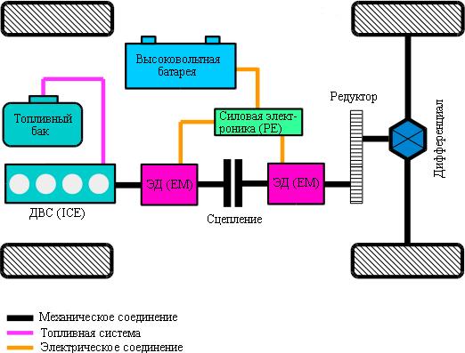 Последовательно-параллельный гибридный силовой агрегат